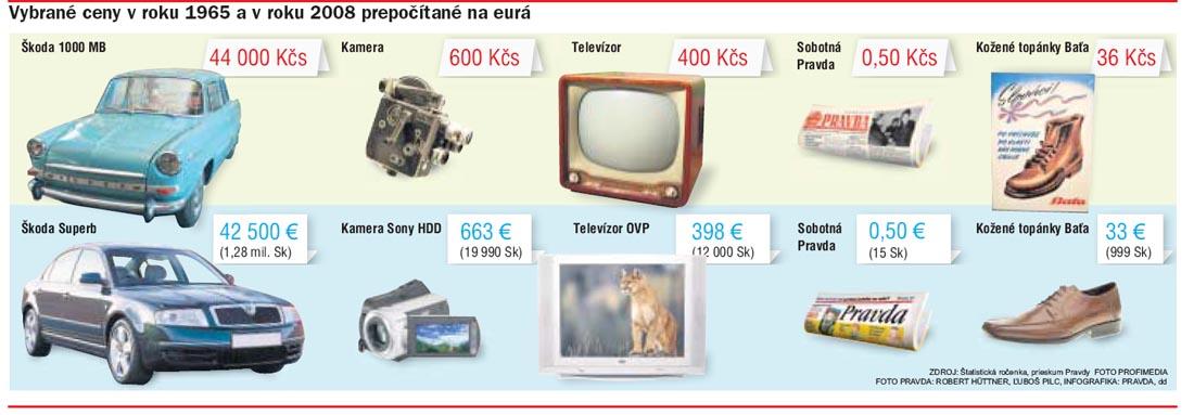 Zavedení eura na Slovensku